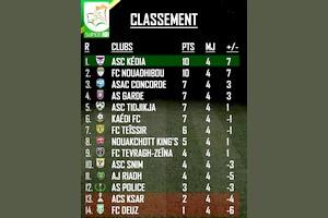 Super D1 : La Kédia et le FC Nouadhibou en tête