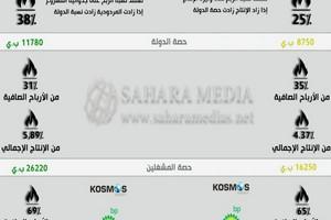 Gisement gazier mauritano-sénégalais : ce qu'il faut savoir à propos du partage